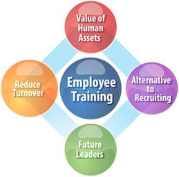 EmployeeTraining